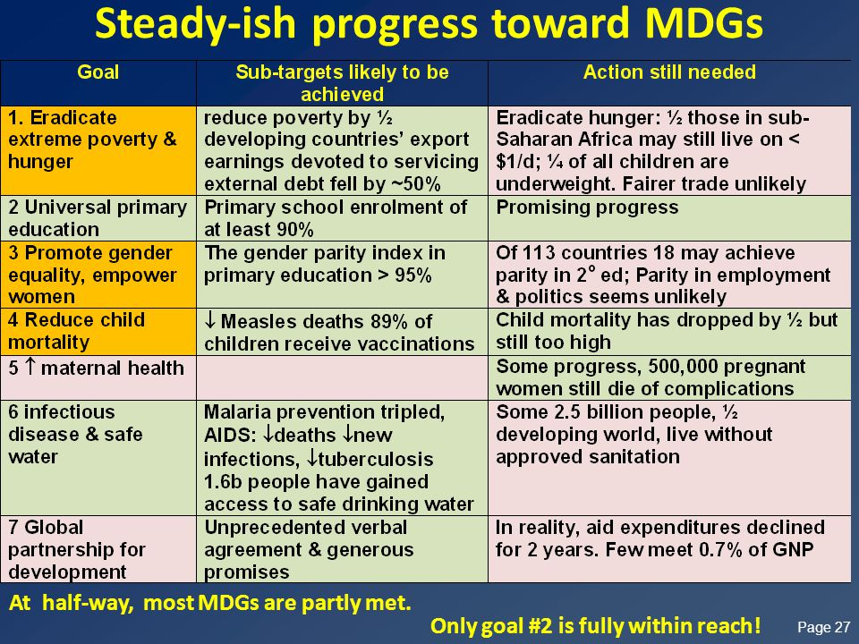 Steady-ish progress toward MDGs Page 27 Only goal #2 is fully within reach.