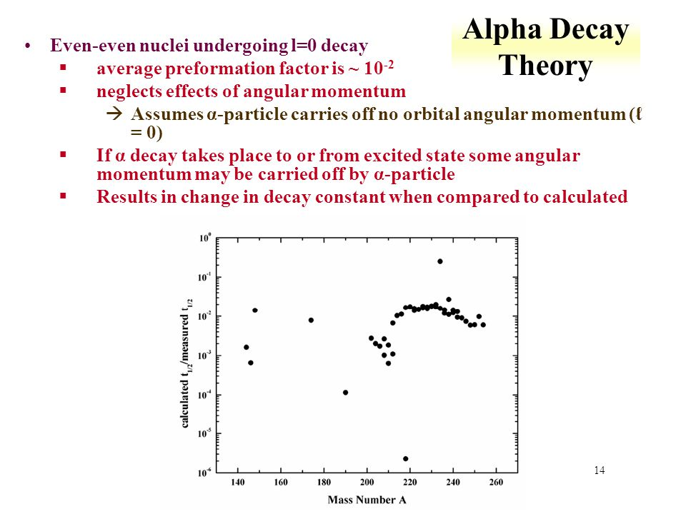 14 Alpha Decay Theory Even-even nuclei undergoing l=0 decay §average preformation factor is ~ 10 -2 §neglects effects of angular momentum àAssumes α-p