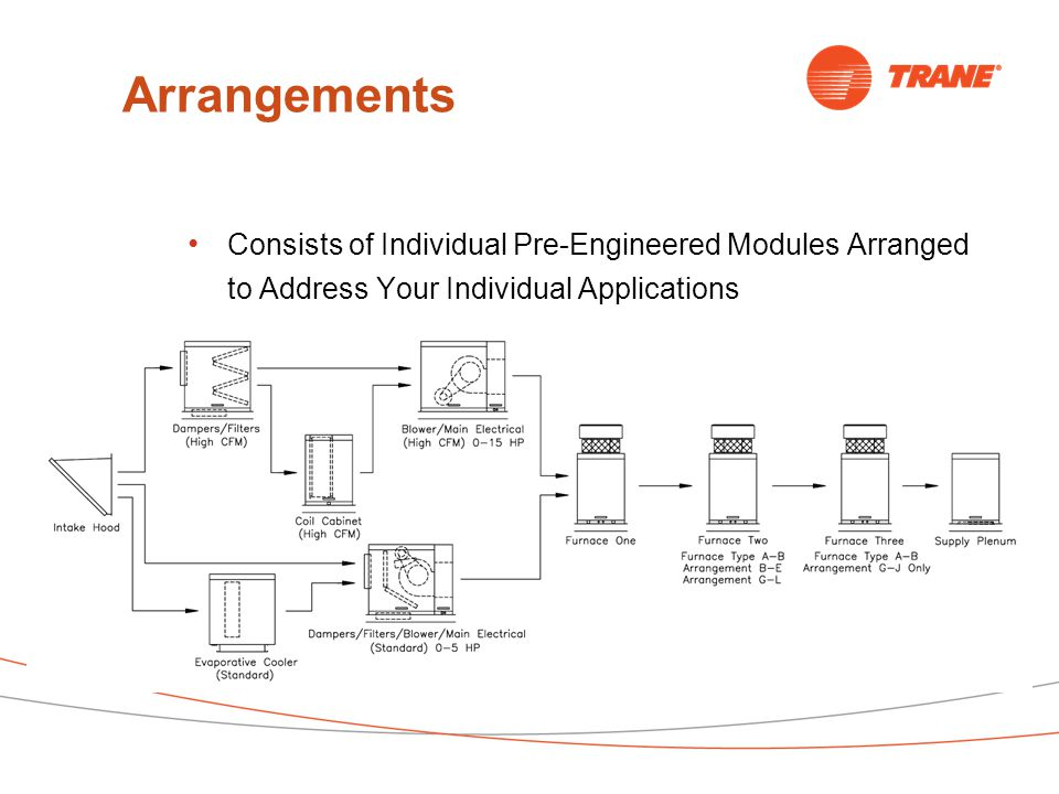 Arrangements Consists of Individual Pre-Engineered Modules Arranged to Address Your Individual Applications