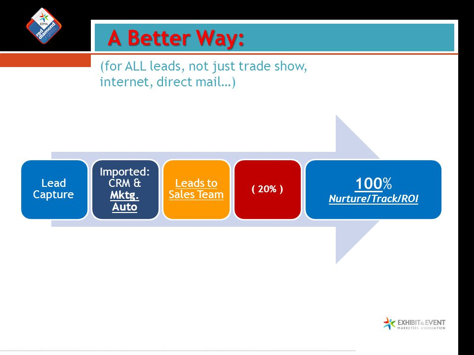 A Better Way: (for ALL leads, not just trade show, internet, direct mail…)
