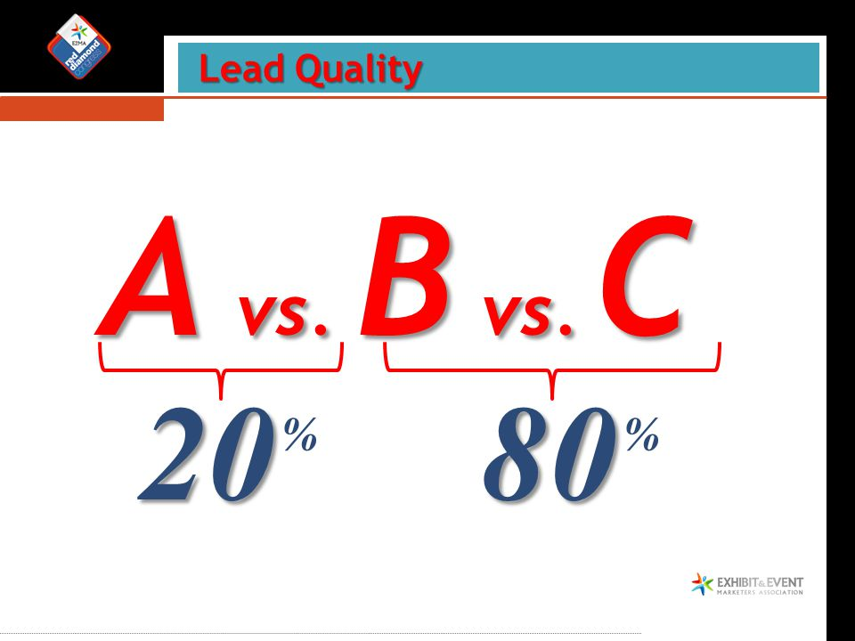 Lead Quality A vs. B vs. C 80 % 20 %