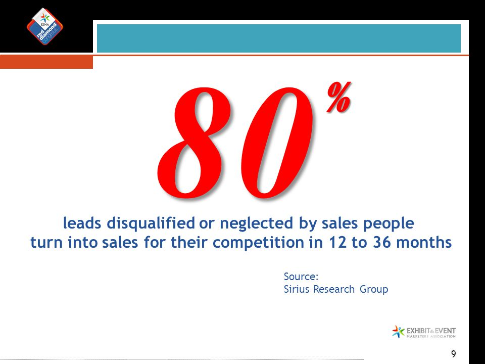 9 80 % leads disqualified or neglected by sales people turn into sales for their competition in 12 to 36 months Source: Sirius Research Group
