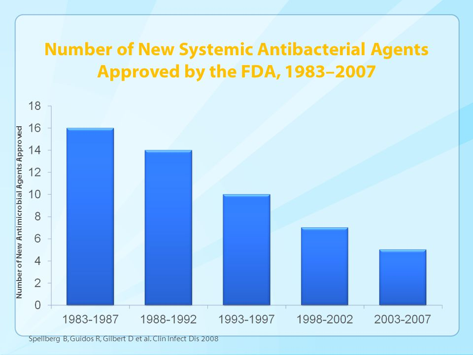 Number of New Systemic Antibacterial Agents Approved by the FDA, 1983–2007 Number of New Antimicrobial Agents Approved Spellberg B, Guidos R, Gilbert D et al.