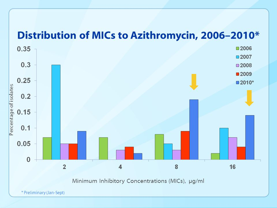 Distribution of MICs to Azithromycin, 2006–2010* Percentage of isolates Minimum Inhibitory Concentrations (MICs), µg/ml * Preliminary (Jan-Sept)