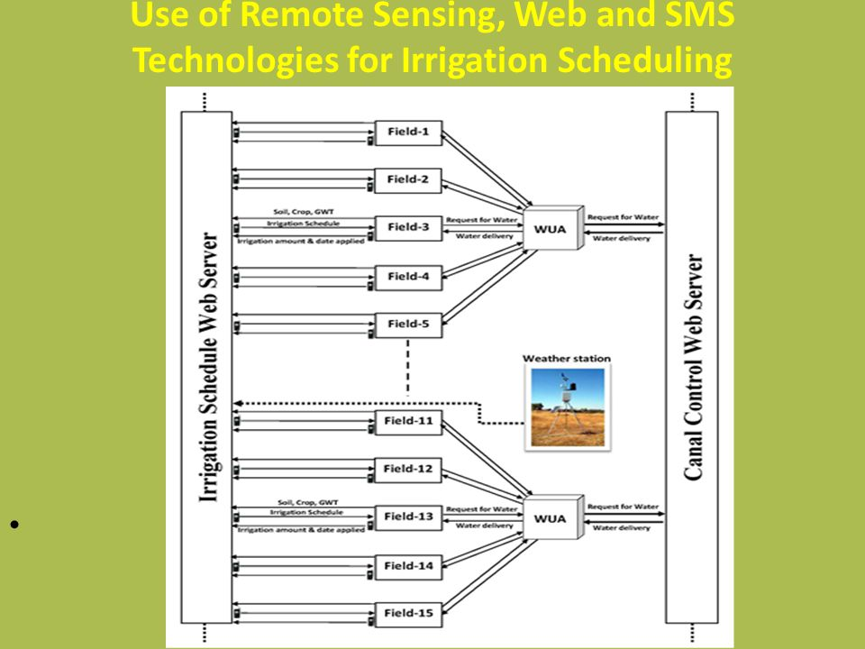 Use of Remote Sensing, Web and SMS Technologies for Irrigation Scheduling