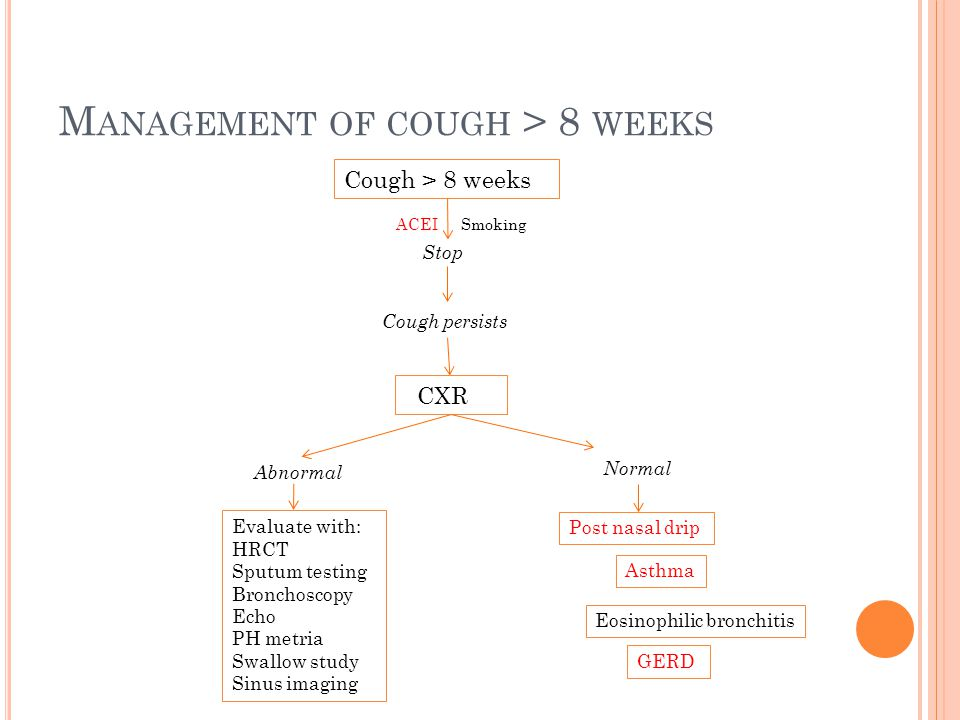 M ANAGEMENT OF COUGH > 8 WEEKS Cough > 8 weeks ACEISmoking Stop Cough persists CXR Normal Post nasal drip Asthma Eosinophilic bronchitis GERD Abnormal Evaluate with: HRCT Sputum testing Bronchoscopy Echo PH metria Swallow study Sinus imaging