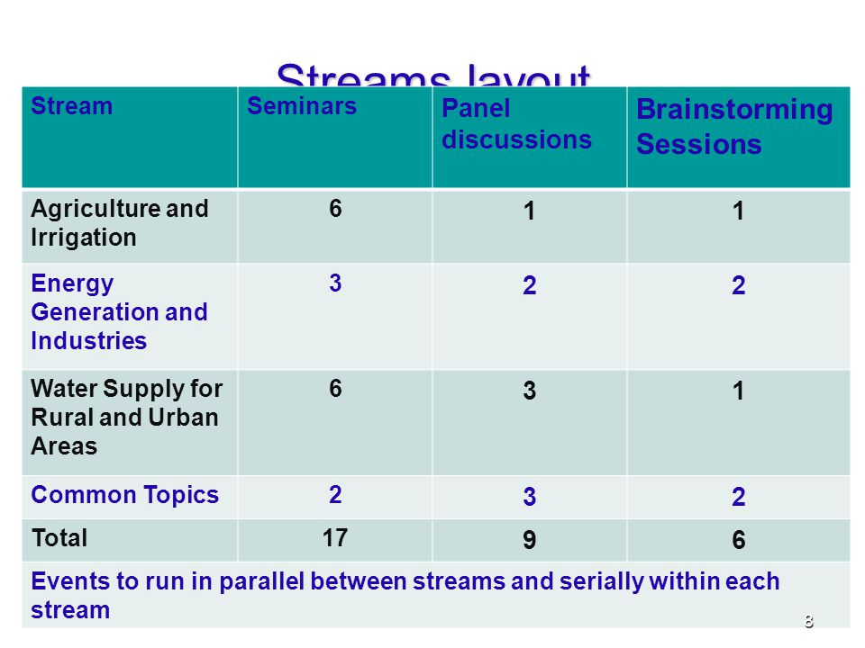 Streams layout StreamSeminars Panel discussions Brainstorming Sessions Agriculture and Irrigation 6 11 Energy Generation and Industries 3 22 Water Supply for Rural and Urban Areas 6 31 Common Topics2 32 Total17 96 Events to run in parallel between streams and serially within each stream 8