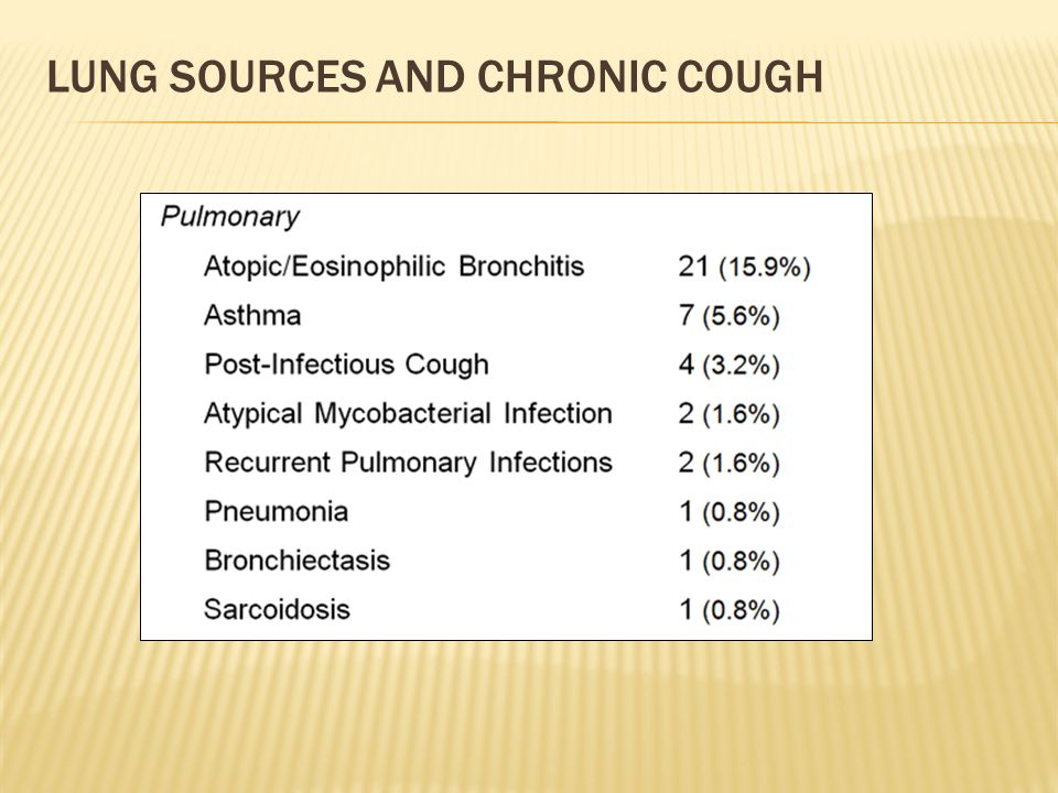 LUNG SOURCES AND CHRONIC COUGH