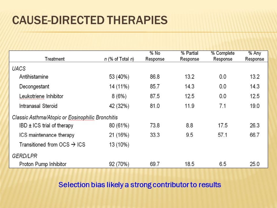 CAUSE-DIRECTED THERAPIES Selection bias likely a strong contributor to results