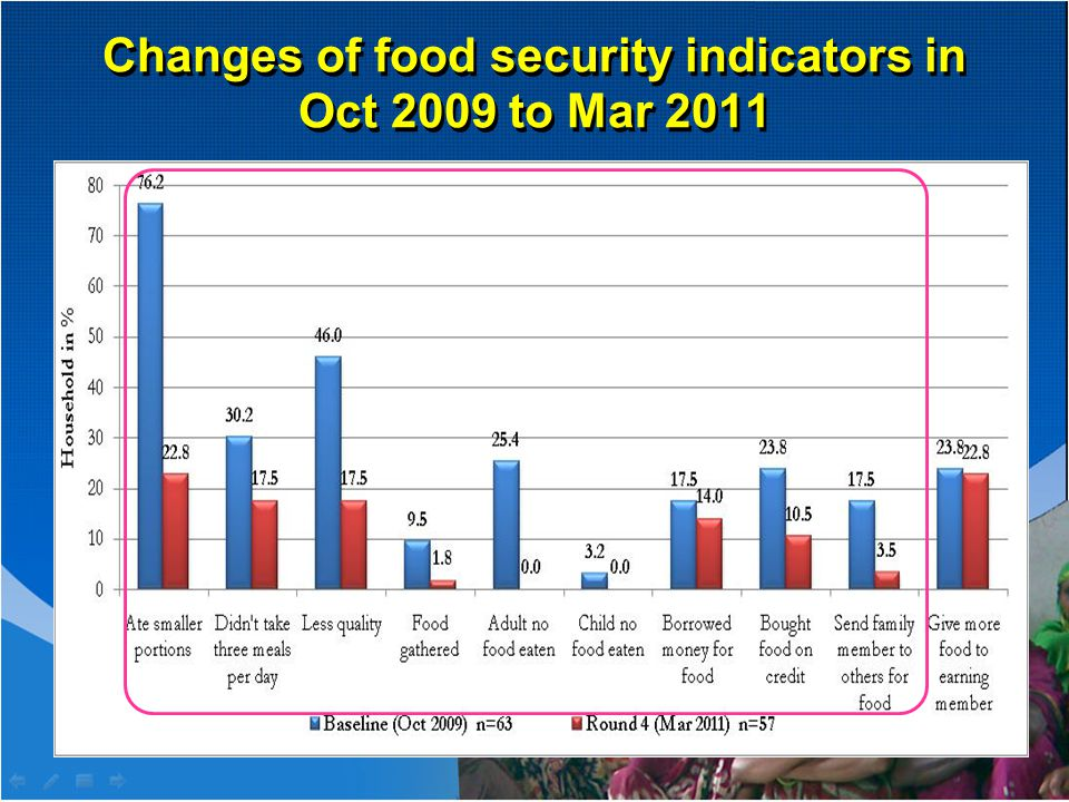 Changes of food security indicators in Oct 2009 to Mar 2011