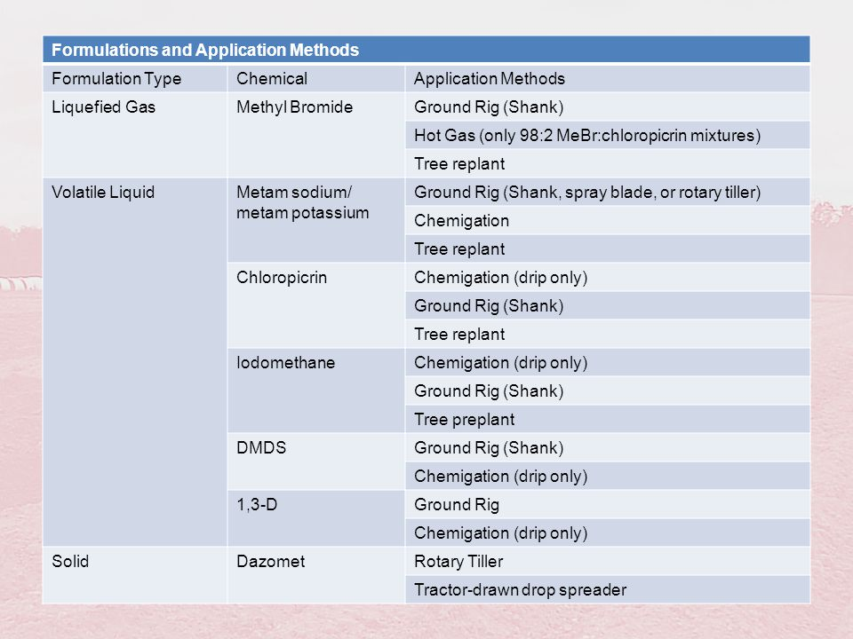 Formulations and Application Methods Formulation TypeChemicalApplication Methods Liquefied GasMethyl BromideGround Rig (Shank) Hot Gas (only 98:2 MeBr