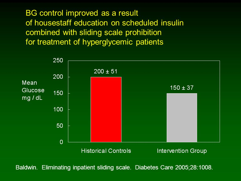 BG control improved as a result of housestaff education on scheduled insulin combined with sliding scale prohibition for treatment of hyperglycemic patients Baldwin.