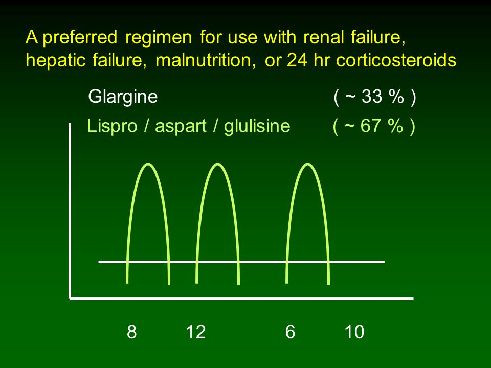 A preferred regimen for use with renal failure, hepatic failure, malnutrition, or 24 hr corticosteroids 8 12 6 10 Lispro / aspart / glulisine ( ~ 67 % ) Glargine ( ~ 33 % )