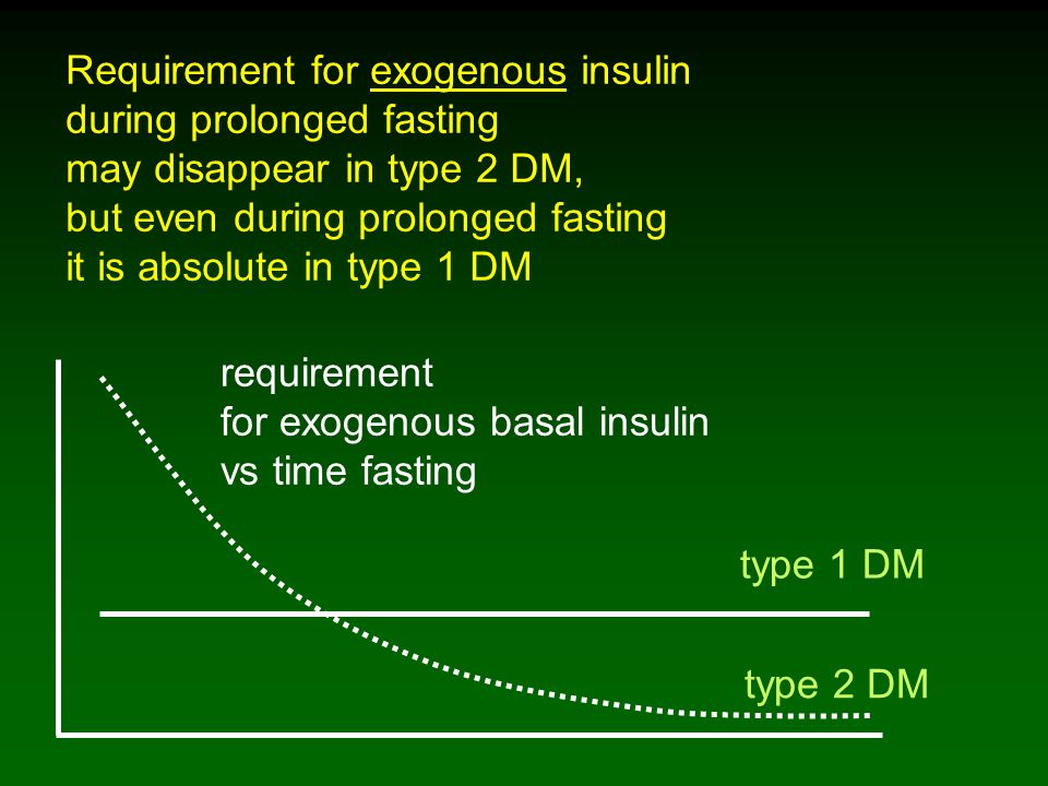 Requirement for exogenous insulin during prolonged fasting may disappear in type 2 DM, but even during prolonged fasting it is absolute in type 1 DM type 1 DM type 2 DM requirement for exogenous basal insulin vs time fasting