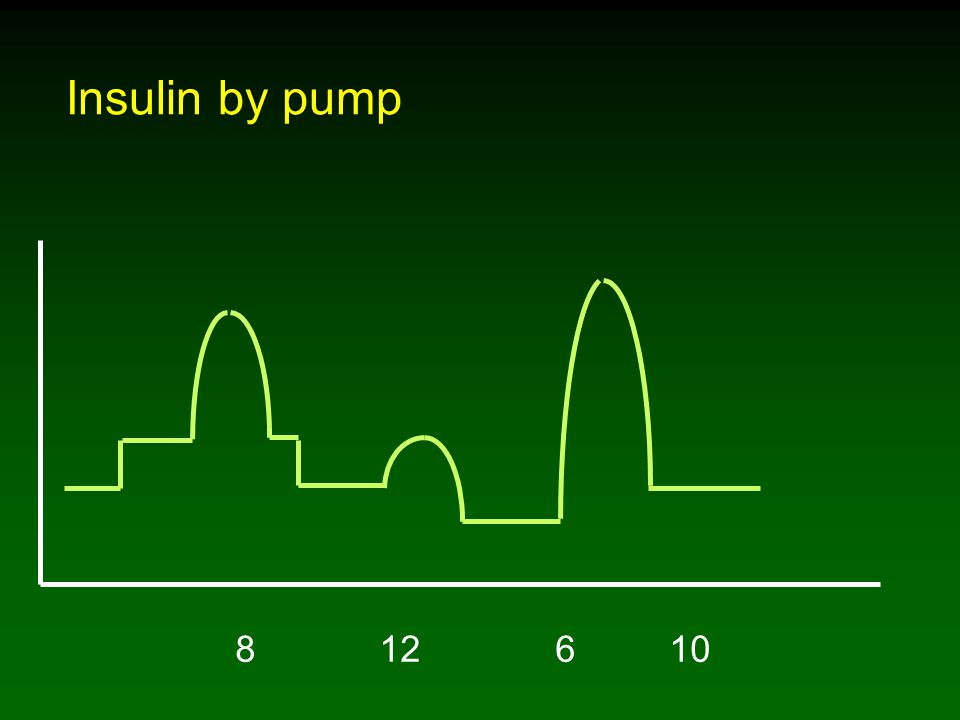 8 12 6 10 Insulin by pump
