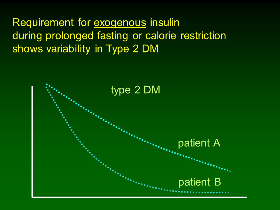 Requirement for exogenous insulin during prolonged fasting or calorie restriction shows variability in Type 2 DM type 2 DM patient B patient A