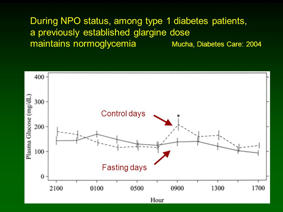 During NPO status, among type 1 diabetes patients, a previously established glargine dose maintains normoglycemia Mucha, Diabetes Care: 2004 Fasting days Control days
