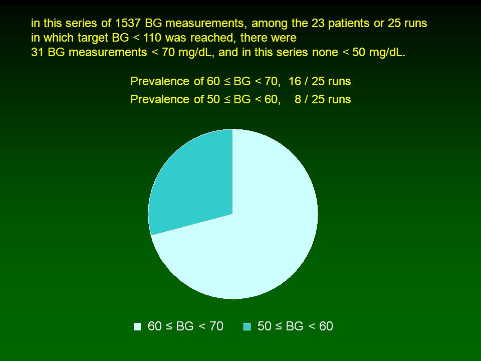 in this series of 1537 BG measurements, among the 23 patients or 25 runs in which target BG < 110 was reached, there were 31 BG measurements < 70 mg/dL, and in this series none < 50 mg/dL.