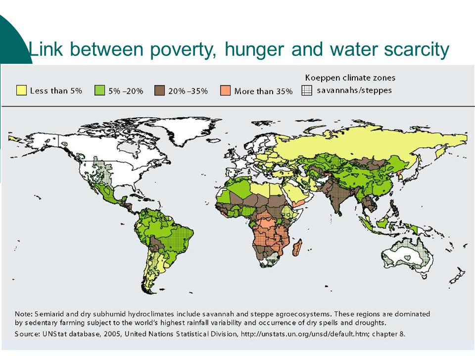 Link between poverty, hunger and water scarcity