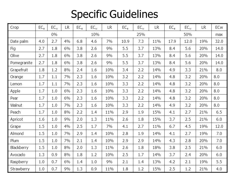 Specific Guidelines CropEC e EC w LREC e EC w LREC e EC w LREC e EC w LRECw 0%10%25%50%max Date palm4.02.74%6.84.67%10.97.311%17.912.019%32.0 Fig2.71.86%3.82.69%5.53.713%8.45.620%14.0 Olive2.71.86%3.82.69%5.53.713%8.45.620%14.0 Pomegranite2.71.86%3.82.69%5.53.713%8.45.620%14.0 Grapefruit1.81.28%2.41.610%3.42.214%4.93.321%8.0 Orange1.71.17%2.31.610%3.22.214%4.83.220%8.0 Lemon1.71.17%2.31.610%3.32.214%4.83.220%8.0 Apple1.71.06%2.31.610%3.32.214%4.83.220%8.0 Pear1.71.06%2.31.610%3.32.214%4.83.220%8.0 Walnut1.71.07%2.31.610%3.32.214%4.93.220%8.0 Peach1.71.08%2.21.411%2.91.915%4.12.721%6.5 Apricot1.61.09%2.01.311%2.61.815%3.72.521%6.0 Grape1.51.04%2.51.77%4.12.711%6.74.519%12.0 Almond1.51.07%2.91.410%2.81.914%4.12.719%7.0 Plum1.51.07%2.11.410%2.9 14%4.32.820%7.0 Blackberry1.51.08%2.01.311%2.61.818%3.82.521%6.0 Avocado1.30.98%1.81.210%2.51.714%3.72.420%6.0 Raspberry1.00.76%1.41.09%2.11.413%4.22.119%5.5 Strawberry1.00.79%1.30.911%1.81.215%2.51.221%4.0