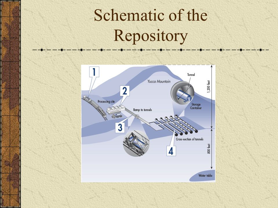Schematic of the Repository