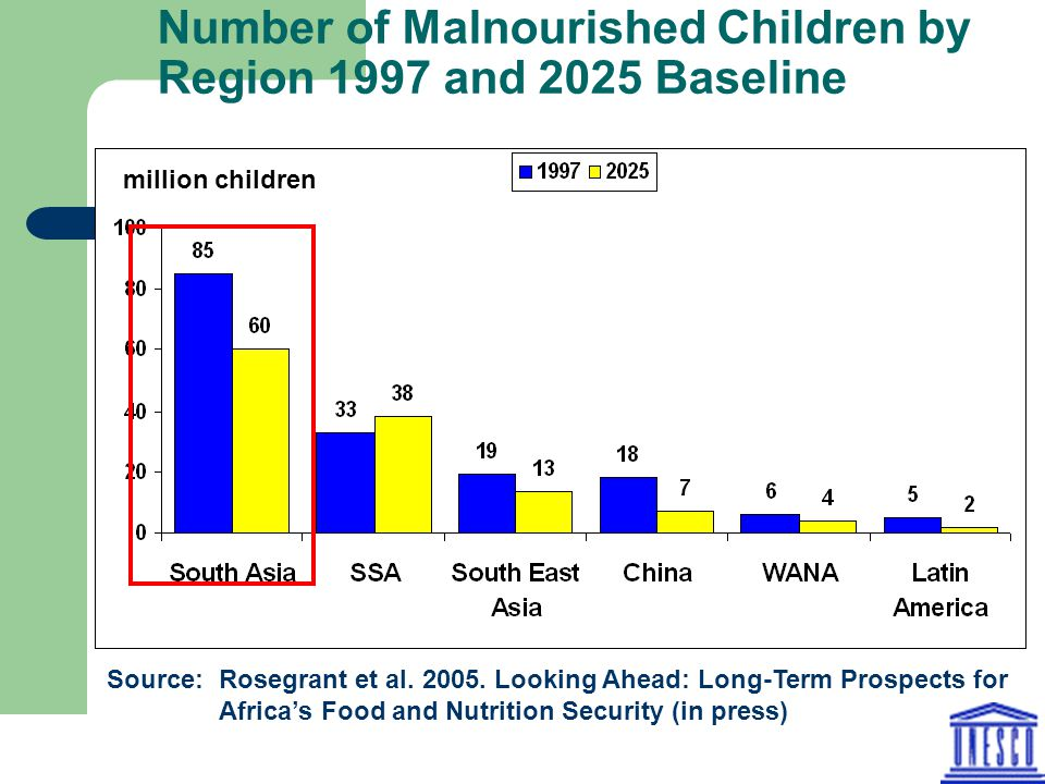 Number of Malnourished Children by Region 1997 and 2025 Baseline million children Source: Rosegrant et al.
