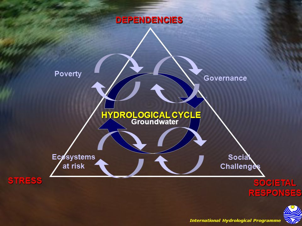 International Hydrological ProgrammeDEPENDENCIESSOCIETALRESPONSES STRESS HYDROLOGICAL CYCLE Governance Poverty Ecosystems at risk Social Challenges Groundwater