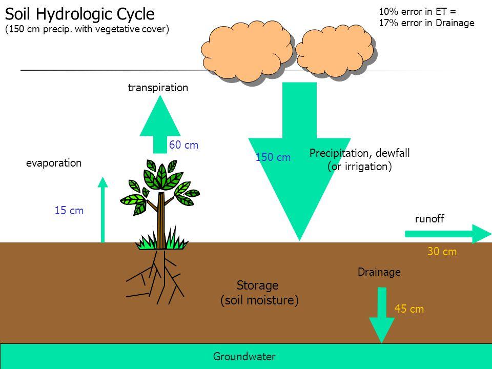 Precipitation, dewfall (or irrigation) runoff transpiration evaporation Groundwater Drainage Storage (soil moisture) Soil Hydrologic Cycle (150 cm pre