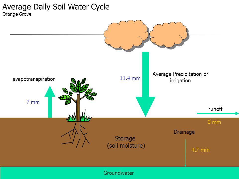 Average Precipitation or irrigation runoff evapotranspiration Groundwater Drainage Storage (soil moisture) Average Daily Soil Water Cycle Orange Grove