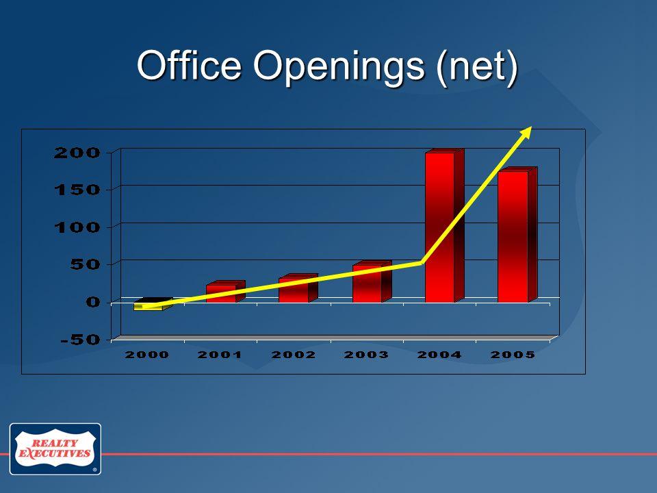 Office Openings (net)