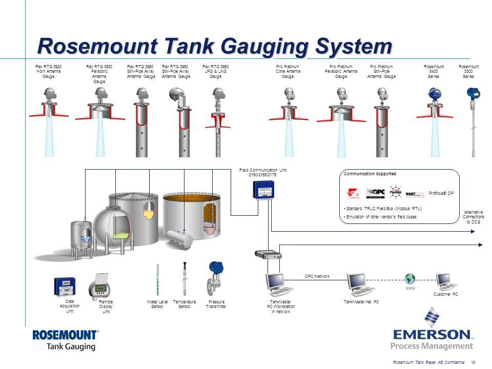 [File Name or Event] Emerson Confidential 27-Jun-01, Slide 18 Rosemount Tank Radar AB Confidential 18 Rosemount Tank Gauging System Rex RTG 3920 Horn