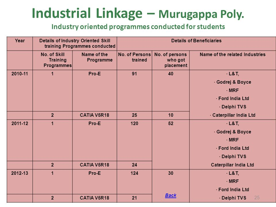 Industrial Linkage – Murugappa Poly. Industry oriented programmes conducted for students YearDetails of Industry Oriented Skill training Programmes co