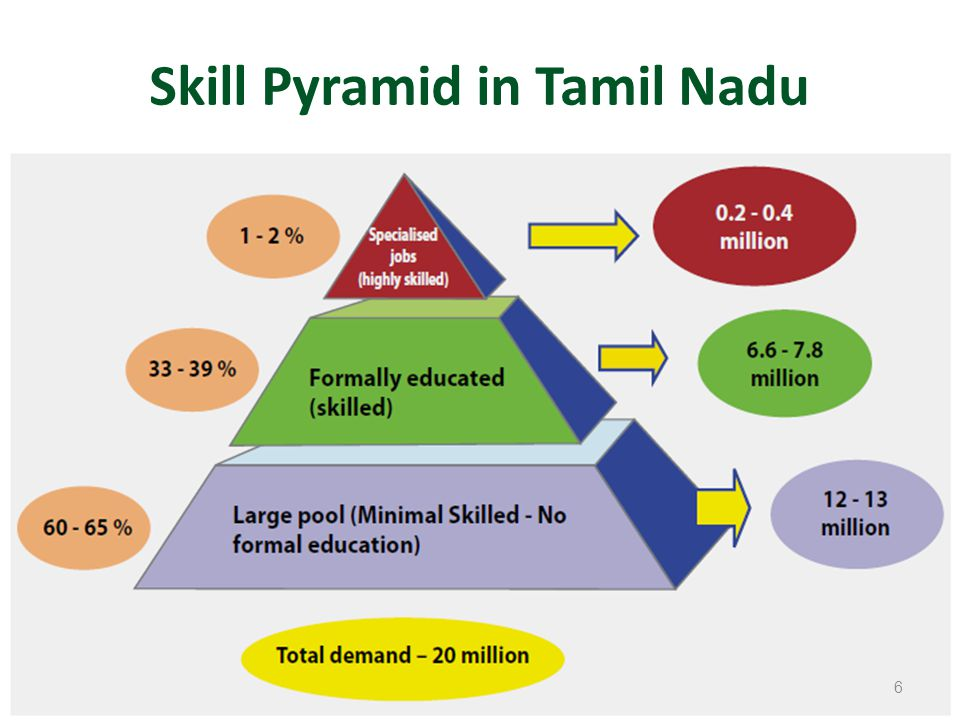 TNOU – Vocational Programmes Dip.in Early Childhood Care and Education Dip.