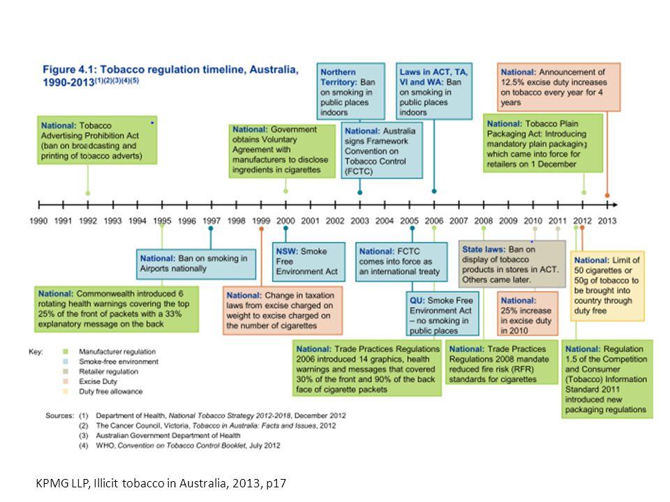 KPMG LLP, Illicit tobacco in Australia, 2013, p17