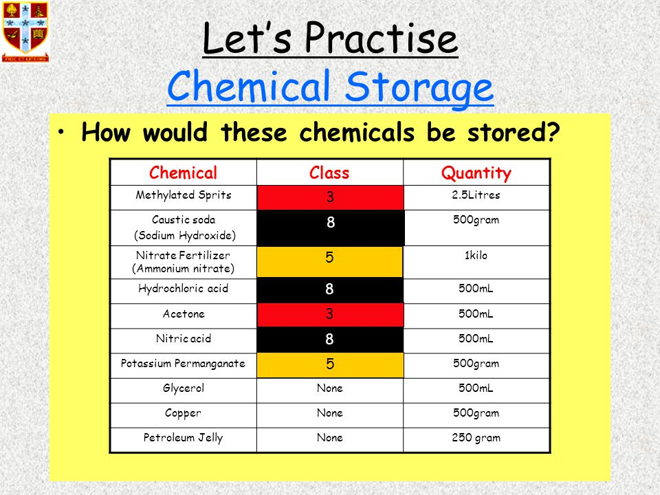 50 Let's Practise Chemical Storage How would these chemicals be stored.