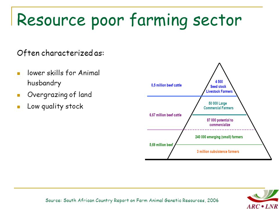 Resource poor farming sector Often characterized as: lower skills for Animal husbandry Overgrazing of land Low quality stock Source: South African Country Report on Farm Animal Genetic Resources, 2006