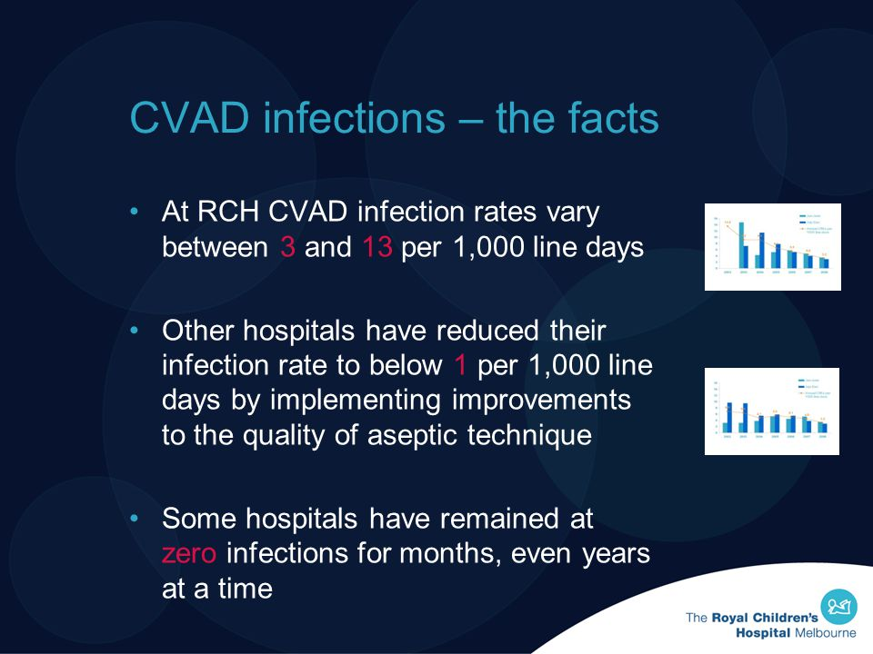 CVAD infections – the facts At RCH CVAD infection rates vary between 3 and 13 per 1,000 line days Other hospitals have reduced their infection rate to