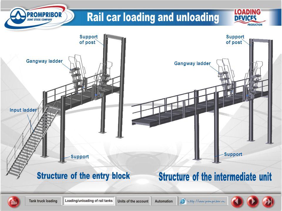 Input ladder Gangway ladder Support Support of post Support Support of post Gangway ladder