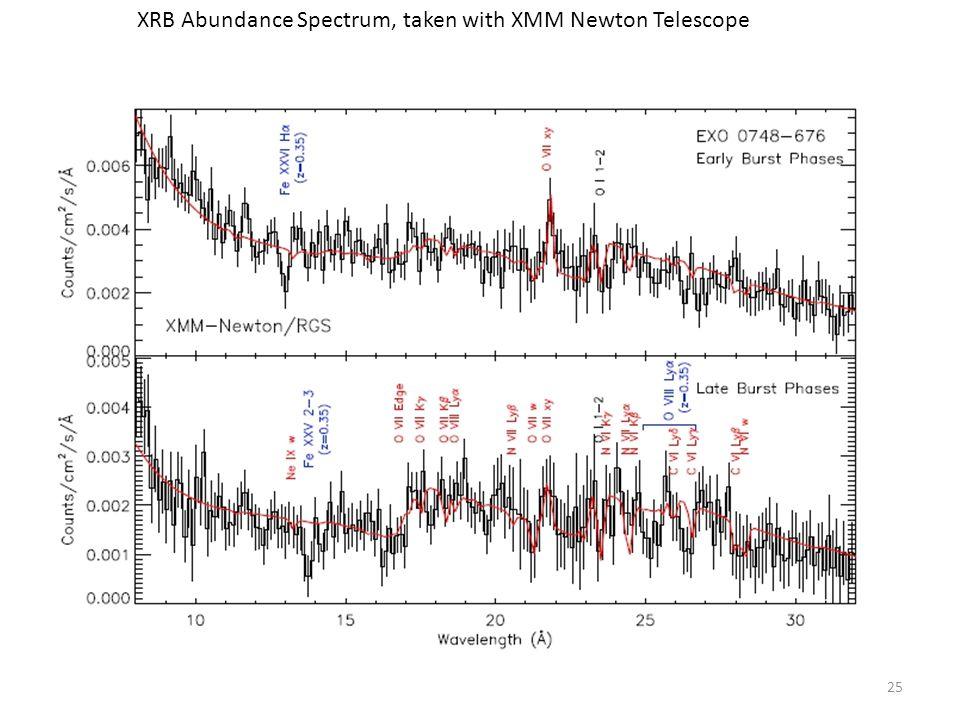 25 XRB Abundance Spectrum, taken with XMM Newton Telescope