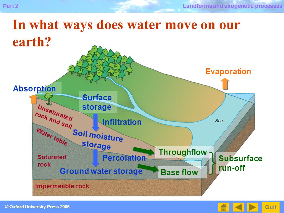 Part 2 Quit © Oxford University Press 2006 Landforms and exogenetic processes Precipitation Overland flow Channel flow Surface run-off Evaporation In what ways does water move on our earth