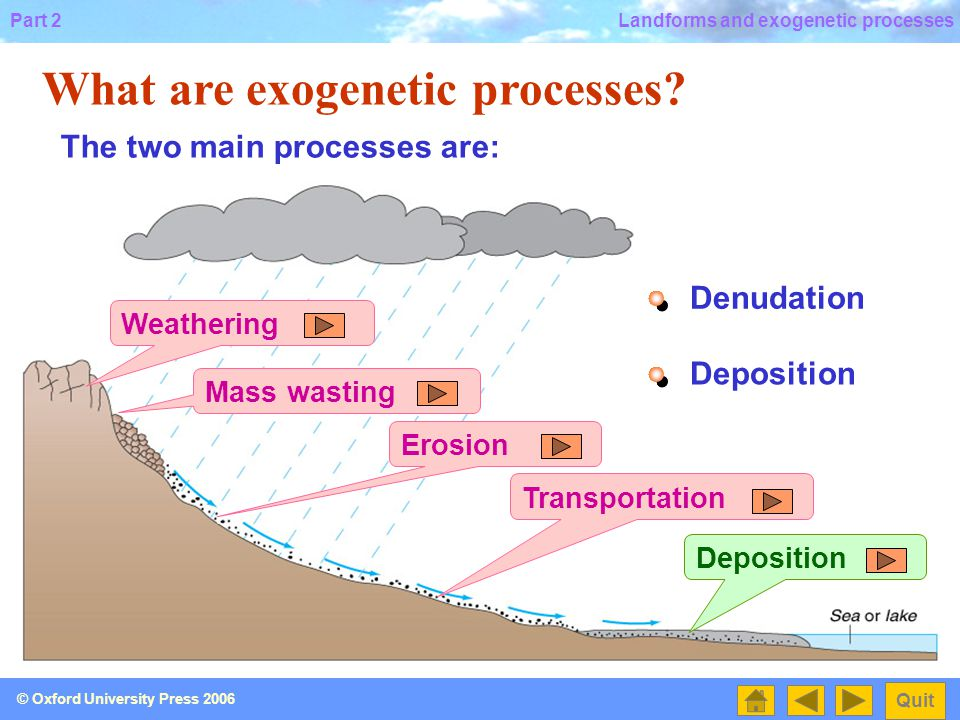 Part 2 Quit © Oxford University Press 2006 Landforms and exogenetic processes What are exogenetic processes.