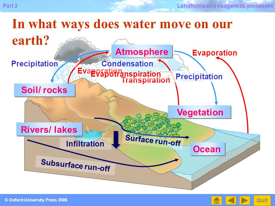 Part 2 Quit © Oxford University Press 2006 Landforms and exogenetic processes Before studying the exogenetic processes that the river produces, let's see how water moves on the earth!