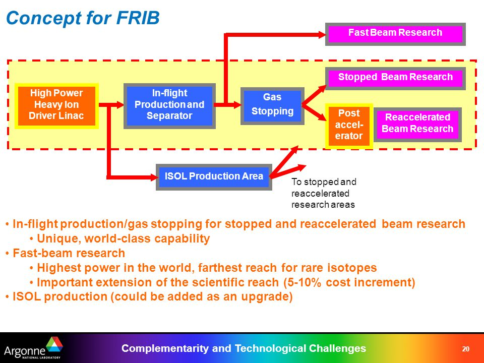 Complementarity and Technological Challenges 20 Concept for FRIB High Power Heavy Ion Driver Linac Fast Beam Research Reaccelerated Beam Research ISOL Production Area In-flight Production and Separator Stopped Beam Research Post accel- erator Gas Stopping To stopped and reaccelerated research areas In-flight production/gas stopping for stopped and reaccelerated beam research Unique, world-class capability Fast-beam research Highest power in the world, farthest reach for rare isotopes Important extension of the scientific reach (5-10% cost increment) ISOL production (could be added as an upgrade)