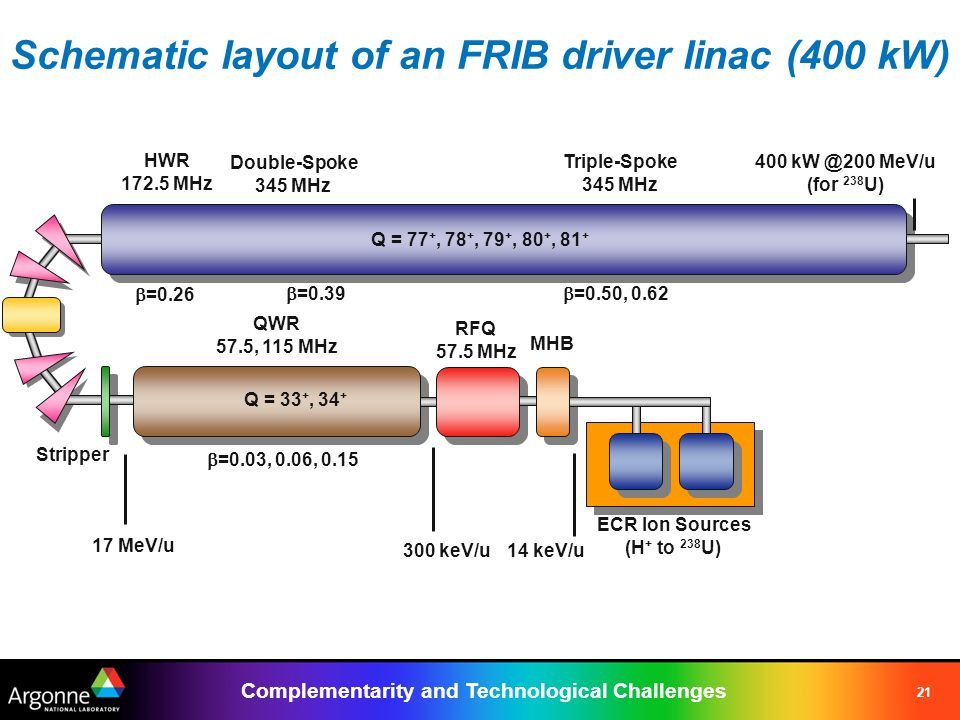 Complementarity and Technological Challenges 21 Schematic layout of an FRIB driver linac (400 kW) ECR Ion Sources (H + to 238 U) RFQ 57.5 MHz Stripper QWR 57.5, 115 MHz HWR 172.5 MHz Triple-Spoke 345 MHz Q = 33 +, 34 + Q = 77 +, 78 +, 79 +, 80 +, 81 + Double-Spoke 345 MHz  =0.26  =0.03, 0.06, 0.15  =0.39  =0.50, 0.62 14 keV/u300 keV/u 17 MeV/u 400 kW @200 MeV/u (for 238 U) MHB
