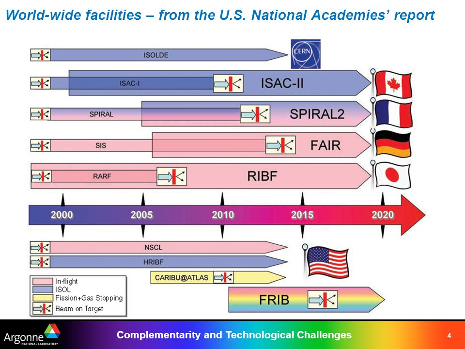 Complementarity and Technological Challenges 4 World-wide facilities – from the U.S.