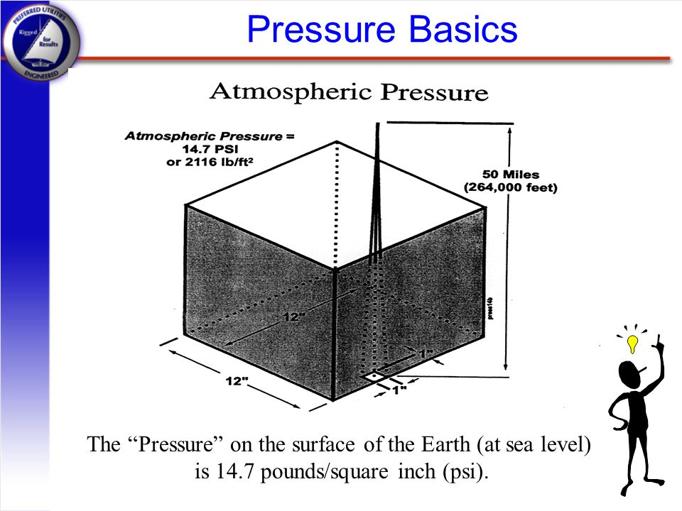 "Pressure Basics The ""Pressure"" on the surface of the Earth (at sea level) is 14.7 pounds/square inch (psi)."