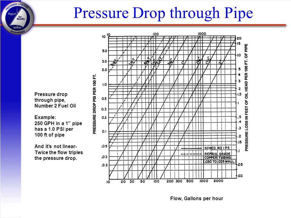 "Pressure Drop through Pipe Flow, Gallons per hour Pressure drop through pipe, Number 2 Fuel Oil Example: 250 GPH in a 1"" pipe has a 1.0 PSI per 100 ft"