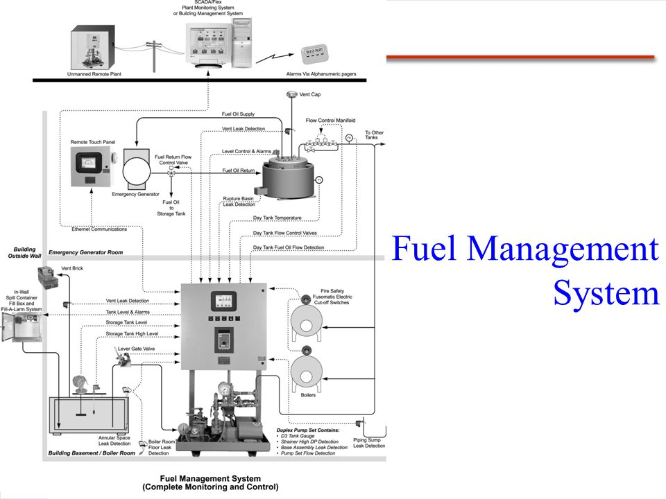 Fuel Management System
