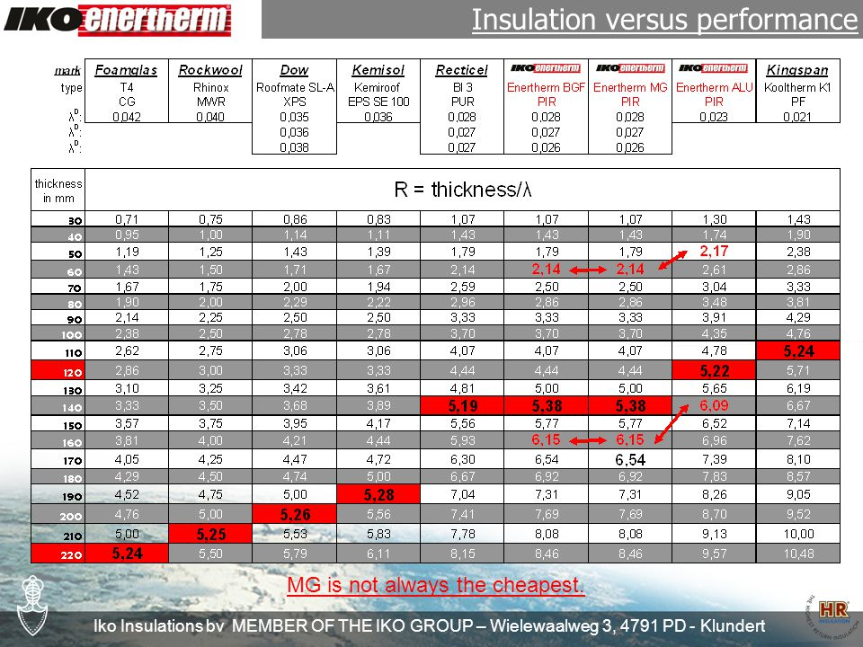 Iko Insulations bv MEMBER OF THE IKO GROUP – Wielewaalweg 3, 4791 PD - Klundert If a high insulation value is the most important option : Enertherm Alu Enertherm Alu 50 If the instalment is the most important option: Enertherm MG for mechanical fixed systems Enertherm BGF for cauterized sytems If fire resistance is the most important option: Enertherm Alu 50 Product range