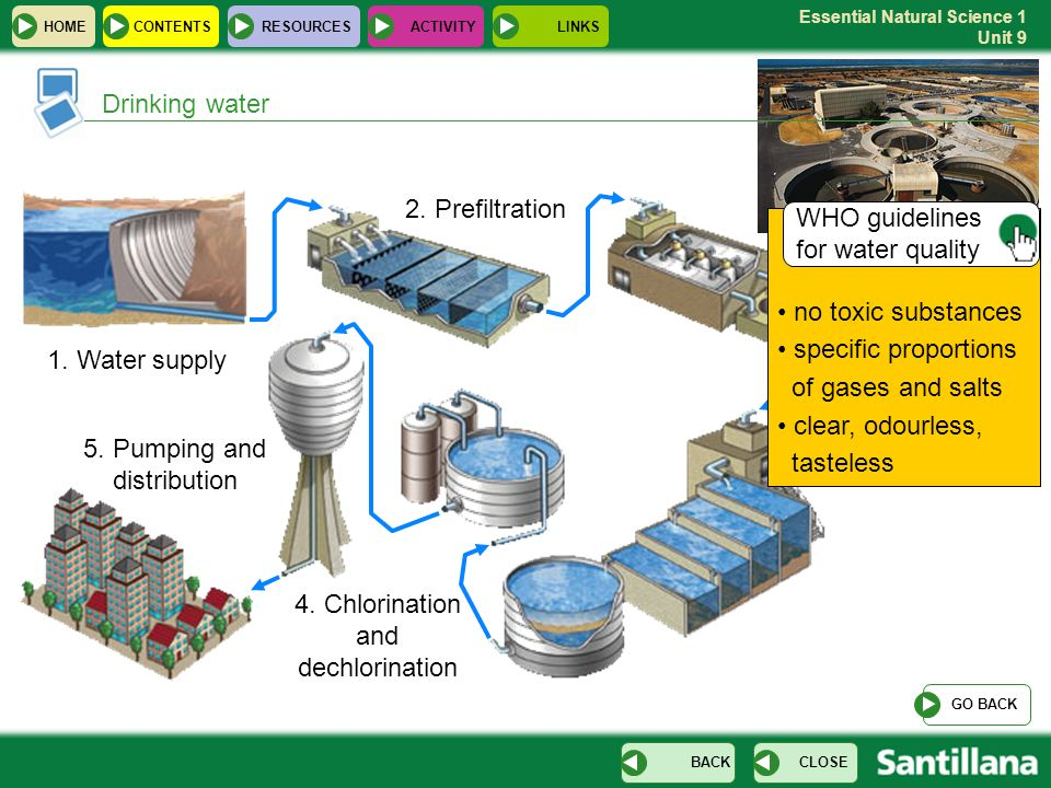 Essential Natural Science 1 Unit 9 3. Decantation and filtration Drinking water 1. Water supply 2. Prefiltration 4. Chlorination and dechlorination HO
